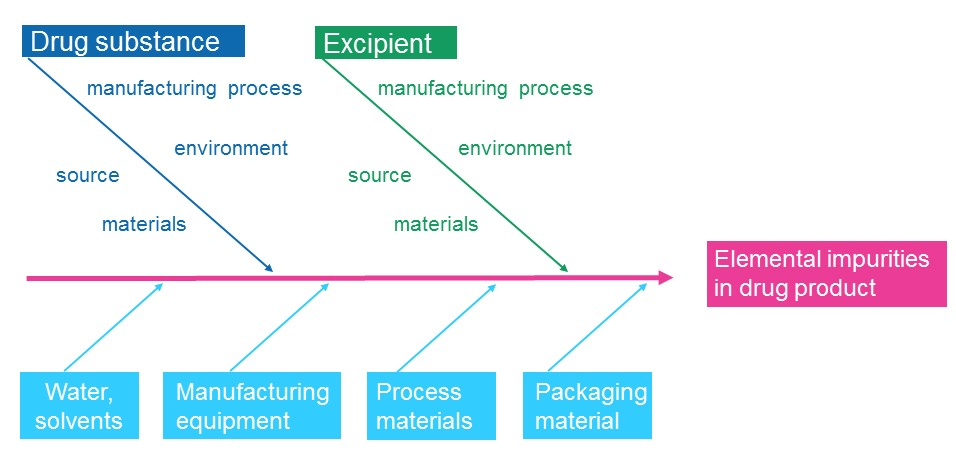 Drug manufacturer's perspective of possible sources of elemental impurities
