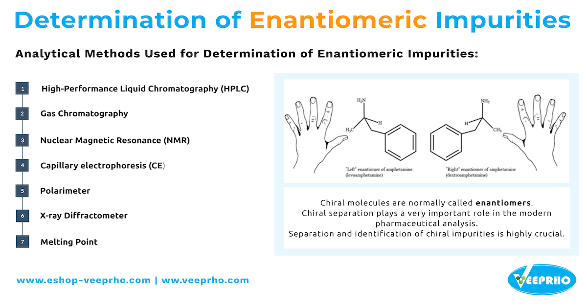 Overview and Determination of Enantiomeric Impurities