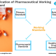 Qualification of Pharmaceutical Working Standard