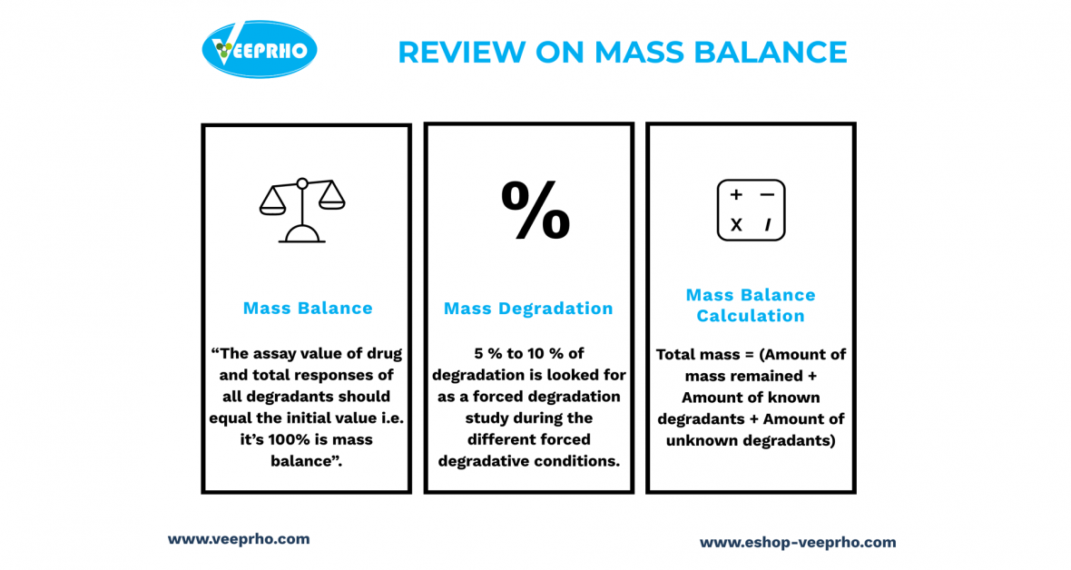Review On Mass Balance
