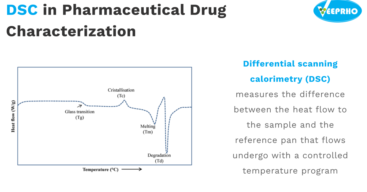 Use of DSC in Pharmaceuticals Drug Characterisation